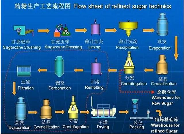 聚丙烯酰胺制糖工艺